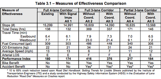 Madison_Ave_Road_Diet_feasibility_study_performance_table.png