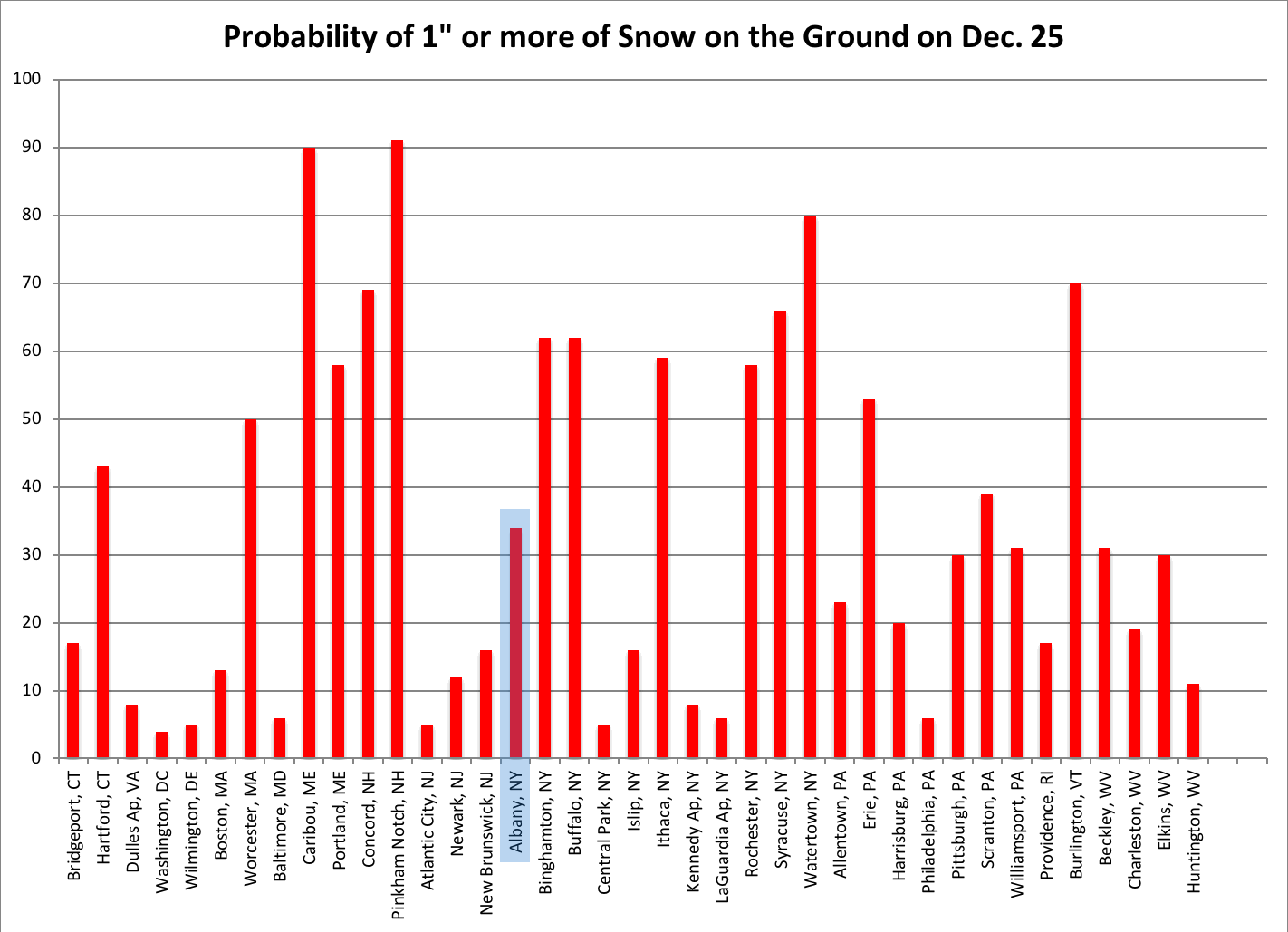 NRCC Northeast probability white Christmas