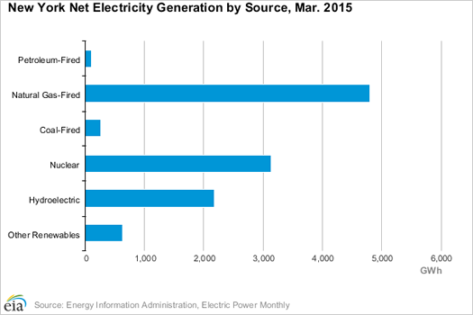 NYS electricity generation 2015-March