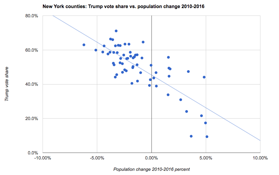 New York State counties population change 2010-2016 v Trump vote share