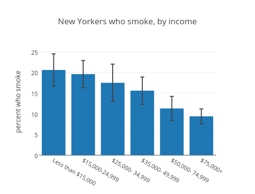 New_Yorkers_who_smoke_by_income_2014.png