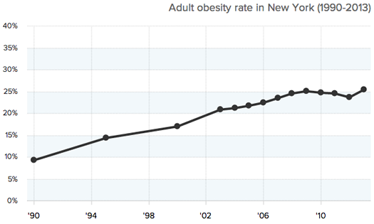 State of Obesity NY obesity rate 1990-2013