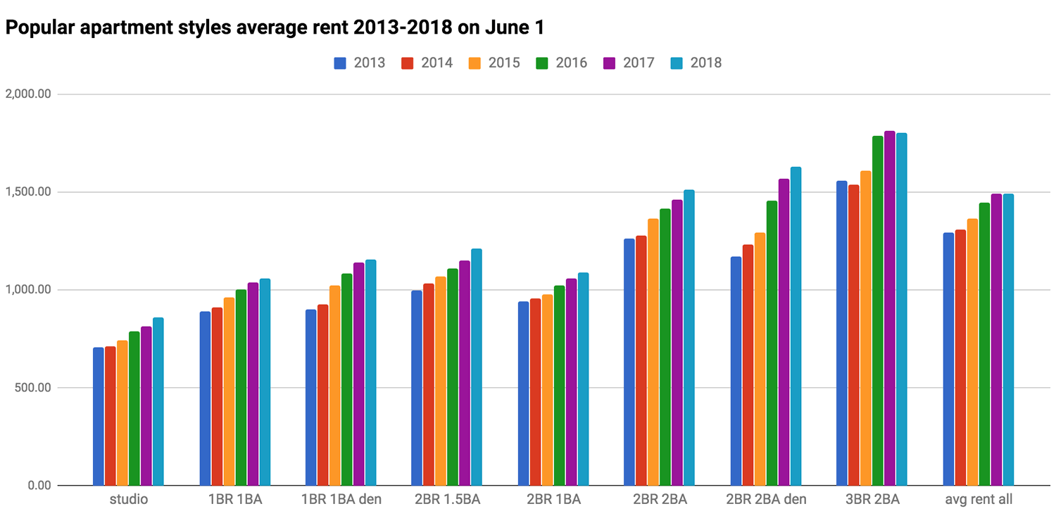 Sunrise multifamily market report 2013-2018 rents