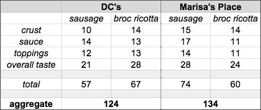 TOP2014 RD1 DCs v Marisas scoreboard