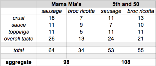 TOP2014_RD1_Mama_Mia_v_5th_and_50_scoreboard.png