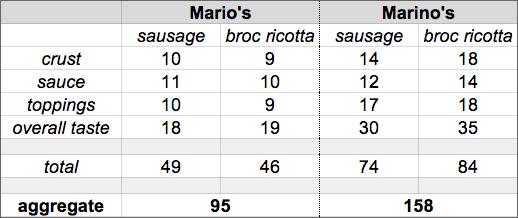 TOP2014 RD1 Marios v Marinos scoreboard