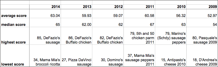 TOP2014_annual_averages_table.png