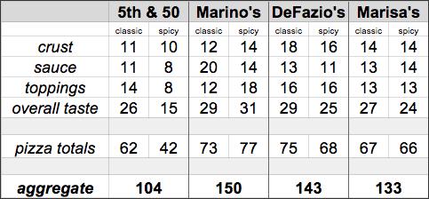TOP2014_semifinal_aggregate_scoreboard.png
