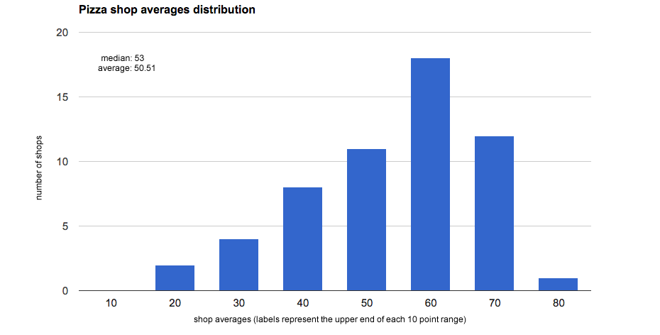 TOP2014_shops_all_time_average_distribution.png