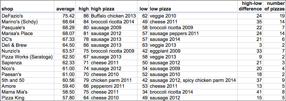 TOP2014_top15_shops_all_time_table.png