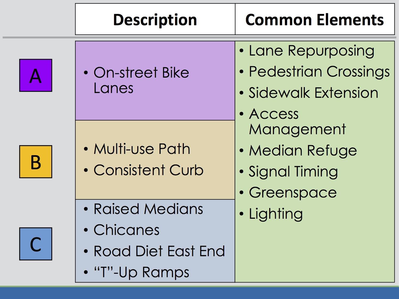 Washington_Ave_corridor_study_2018-November_common_elements.jpg