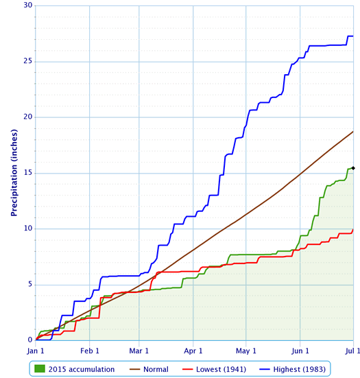 albany area precipitation 2015 Jan-June