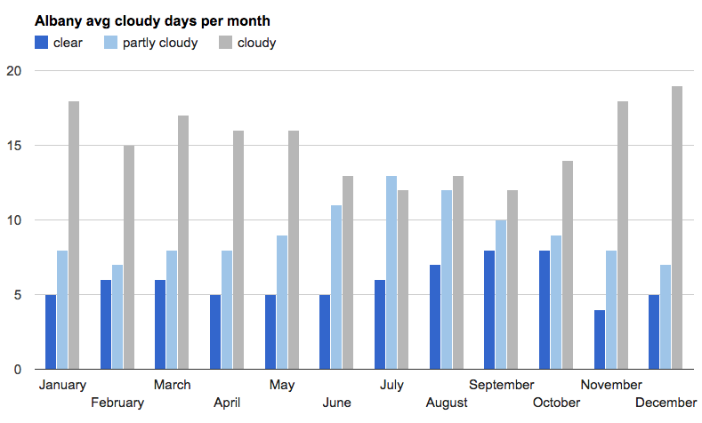 albany_cloudy_days_by_month.png