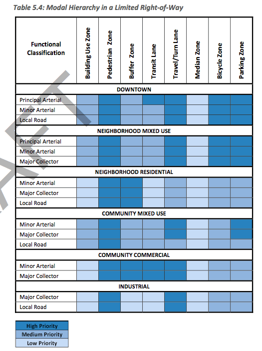 albany complete streets draft hierarchy chart