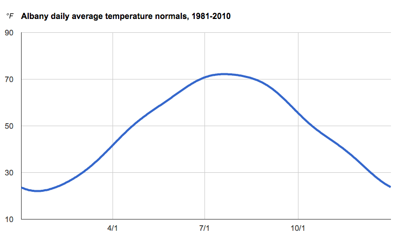 albany daily average temperature normals 1981-2010