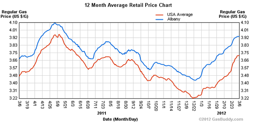 albany gas prices one year 2012-03-06