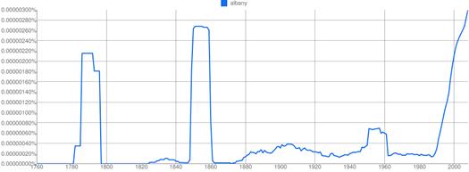 albany google ngram graph