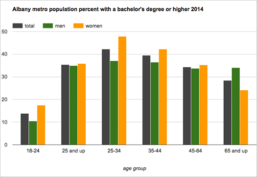 albany_metro_educational_attainment_age_groups_2014.png