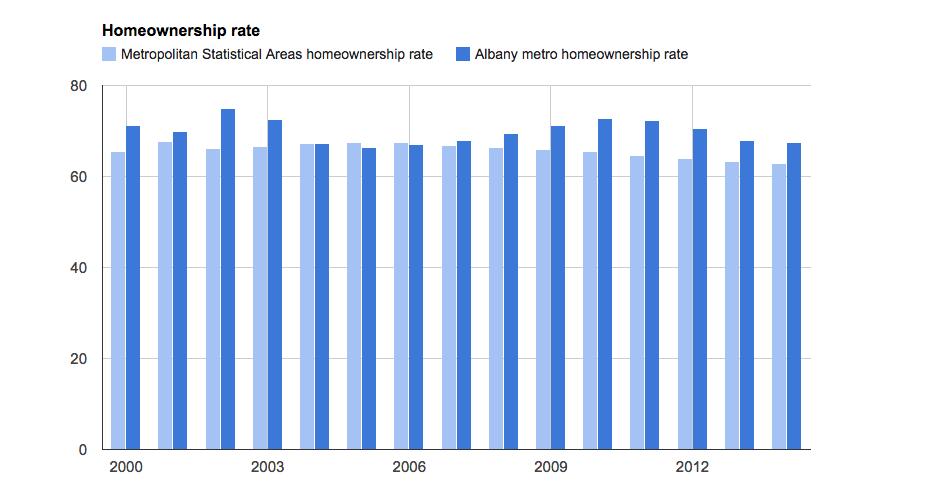 albany_metro_homeownership_rate_graph.png