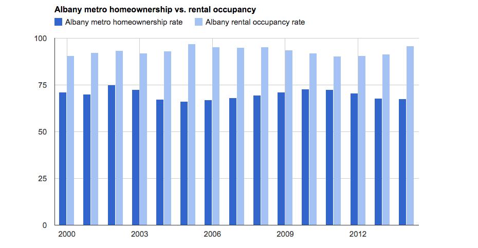 albany_metro_homeownership_rate_vs_rental_occupancy_graph.png