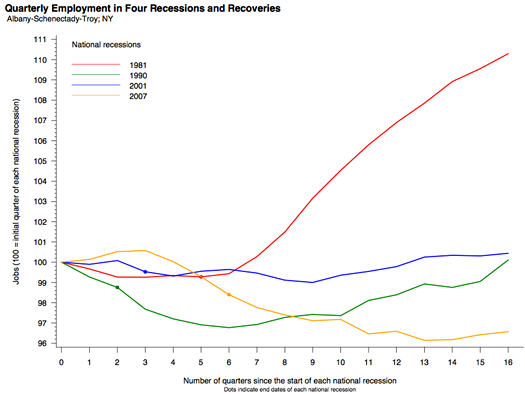 albany metro jobs recovery recessions brookings