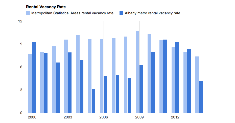 albany_metro_rental_vacancy_rate_graph.png