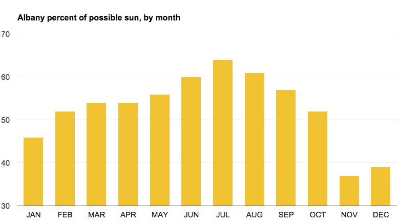 albany_percent_of_possible_sun_by_month.png