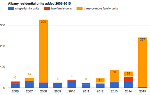 albany residential units added 2006-2015