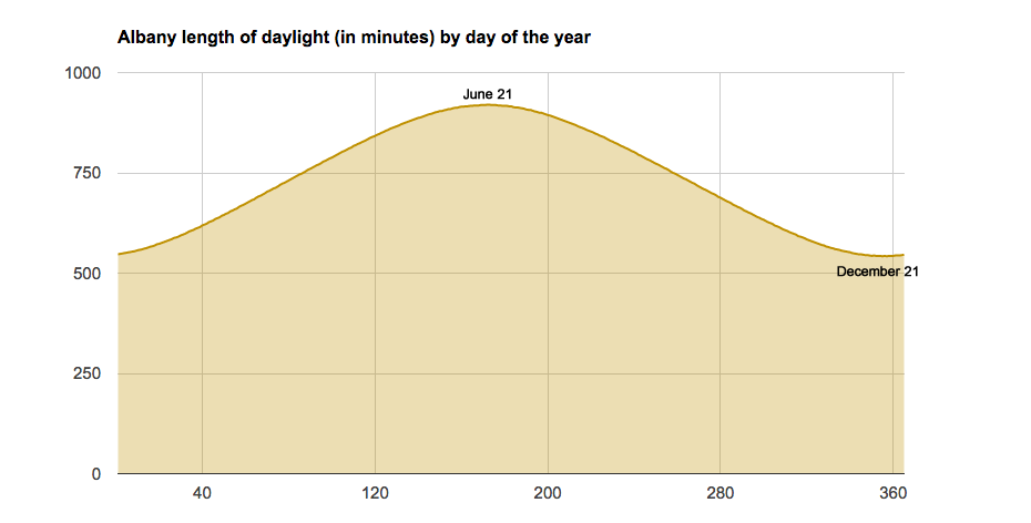 albany_sunlight_length_day_of_year.png