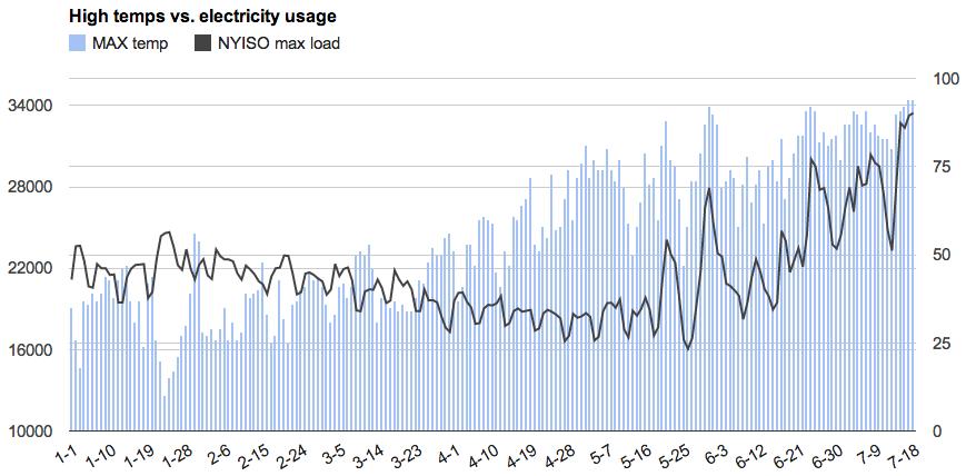 albany temps vs state power usage 2013 Jan-July18