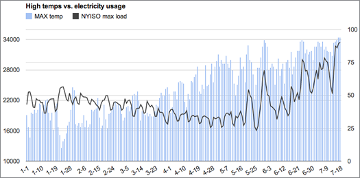 albany temps vs state power usage 2013 Jan-July18 small