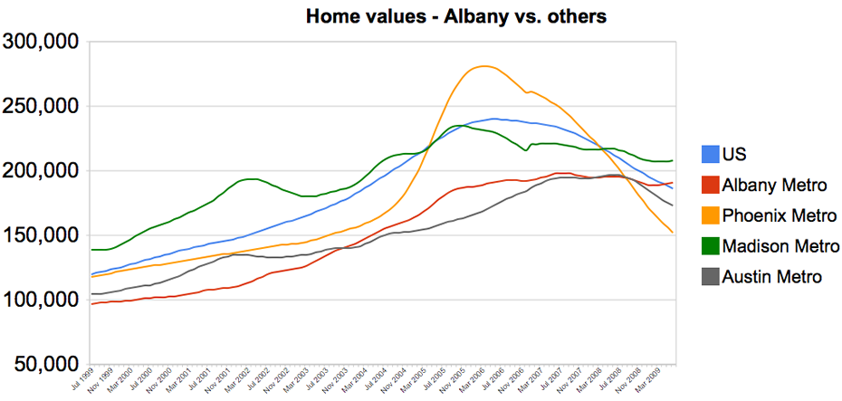 albany vs others home values
