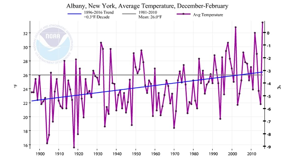 albany_winters_avg_temperature_1896-2016.jpg
