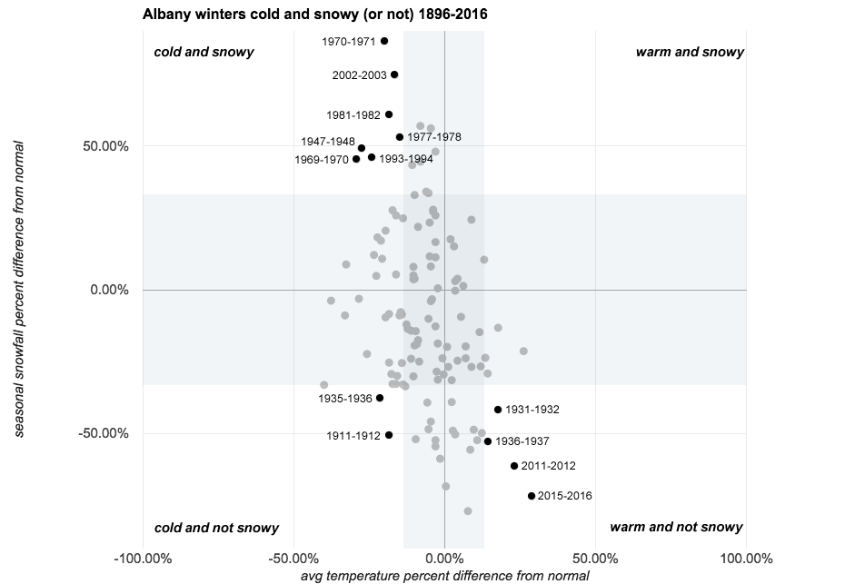 albany_winters_cold_and_snowy_weird_annotated.png