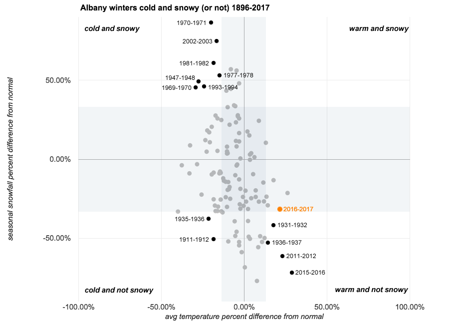 albany winters cold and snowy weird annotated 1896-2017