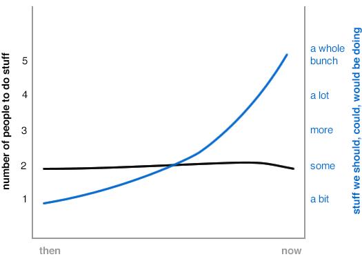 aoa job chart
