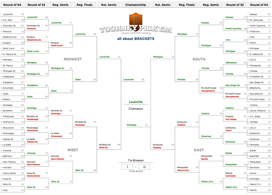 aoa tournament pool 2013 winning bracket