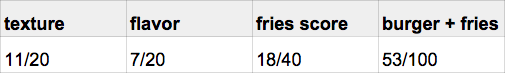 burger_tasting_fries_burger21_score.png