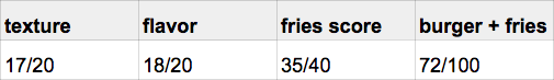 burger_tasting_fries_fiveguys_score.png
