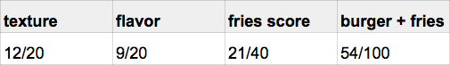 burger_tasting_fries_smashburger_score.png