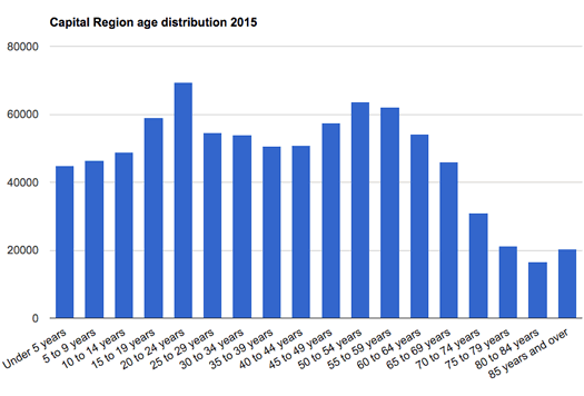 capital region age distribution 2015 simple