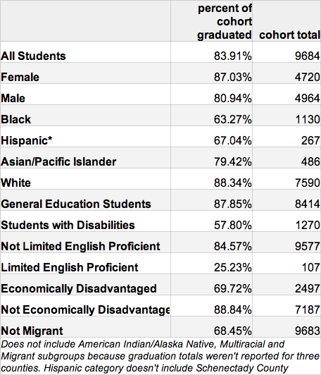 capital region aggregate subgroup hs grad rates 2009 cohort