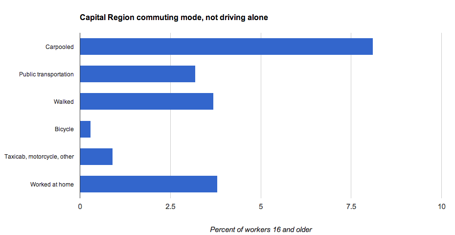 capital_region_commuting_chart_non-car-alone_mode.png