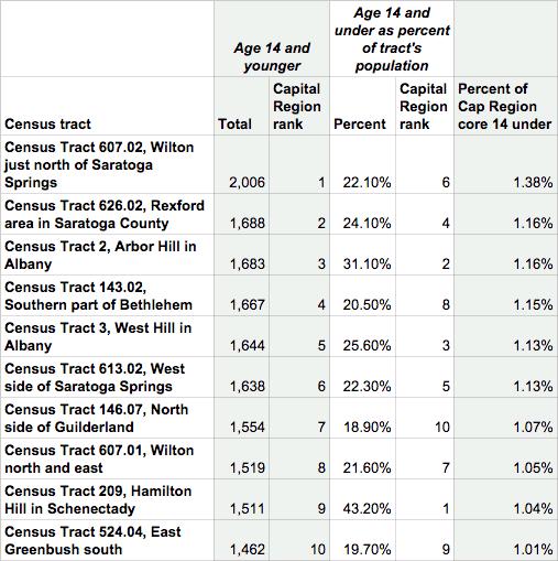 capital region neighborhoods most trick or treaters table