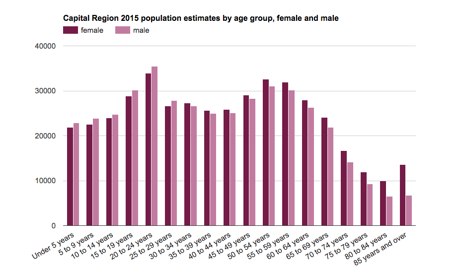 capital region population age sex 2015
