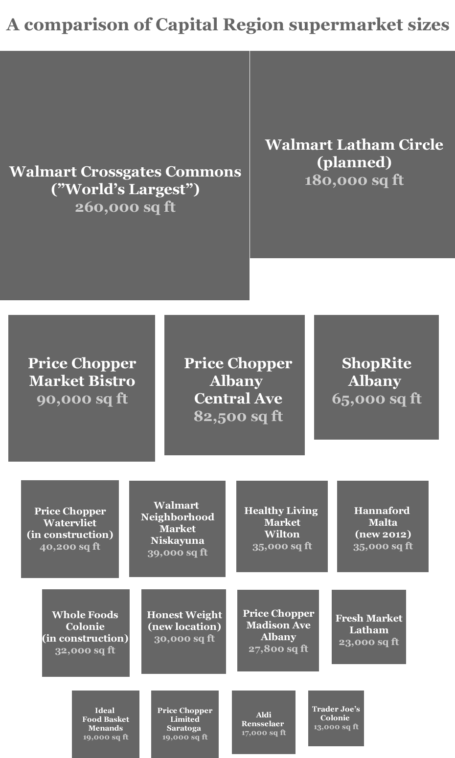 capital region supermarket size comparison