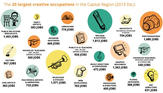 captivate report top 20 creative jobs