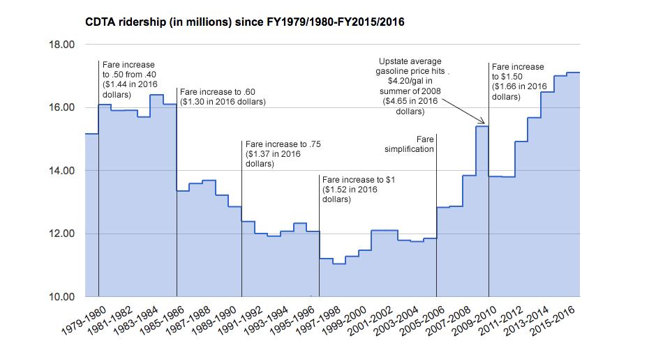 cdta ridership in millions 1980-2016