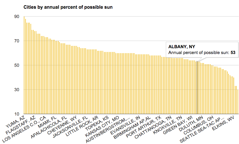 cities_by_percent_possible_sun_albany_highlight.png