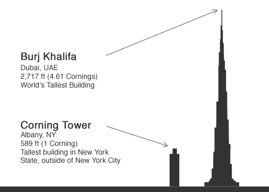 corning burj khalifa comparison